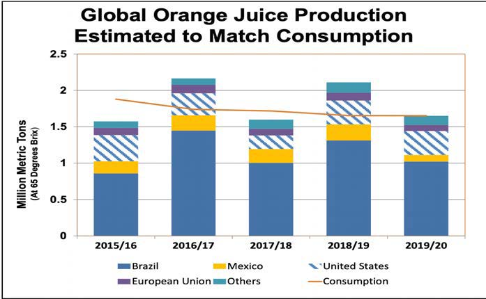 Global Orange juice production vs Global Consumption